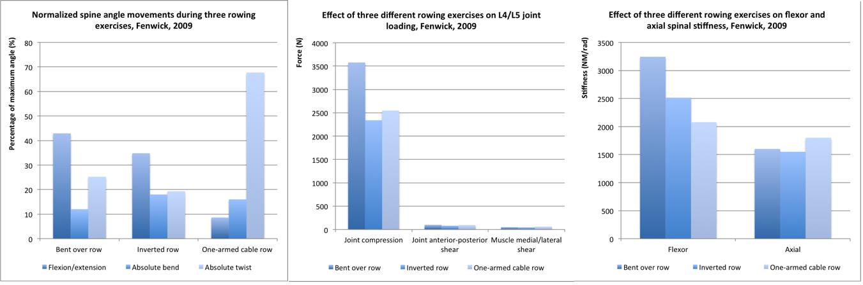 allenamento dorso trazioni