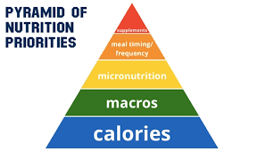 piramide nutrizionale bodybuilding
