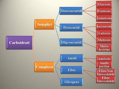 tipi-di-carboidrati