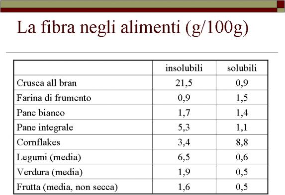 fibre-solubili-e-insolubili