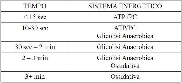 I sistemi energetici
